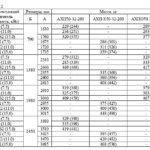 АГРЕГАТ ЭЛЕКТРОНАСОСНЫЙ АХП(О)50-32-200-0,8